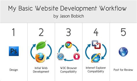 website workflow my web development workflow process jason bobich