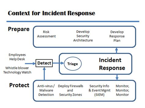 incident response plan template