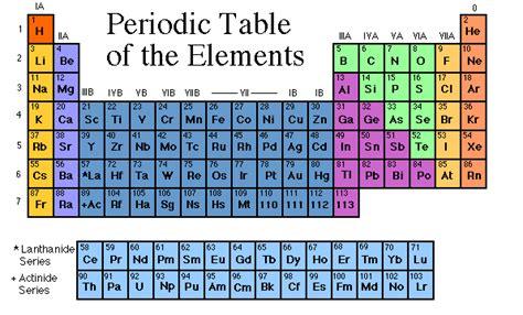 Periodic Table L by Periodicp4