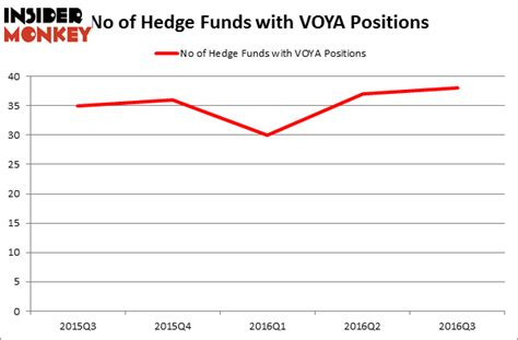 How To Get Into A Hedge Fund Without An Mba by Should You Follow Successful Hedge Funds Into Voya