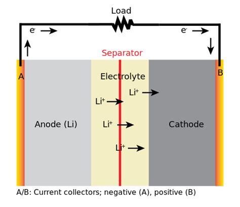 electrolyte diagram file general discharging li battery diagram svg