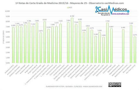 notas de corte de acceso notas de corte de medicina 2015 2016 mayores de 25 a 241 os