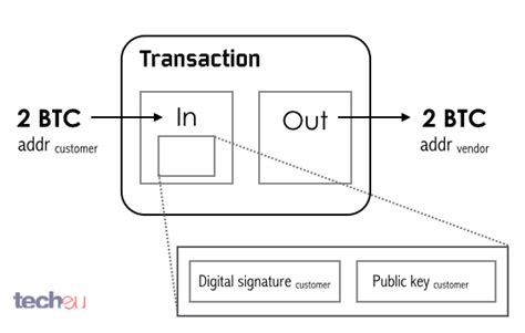 bitcoin transaction tutorial a guide to bitcoin part i a look under the hood