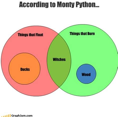 monty python witch venn diagram terry jones how do you she s a witch eric idle she