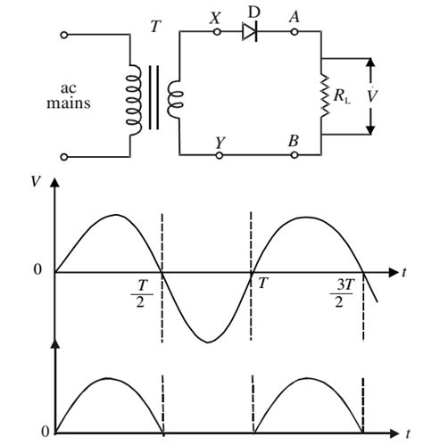 rectifier diode half wave p n junction diode as rectifier