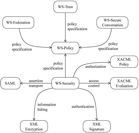pattern for web services future internet free full text a survey of patterns