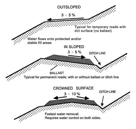 living in gutter pipeline mud type material in gutter water proofing for roofs
