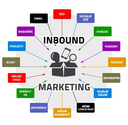 Inbound Marketing Tips For Real Estate Seo Zebra Techies Solution Inbound Marketing Caign Template