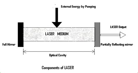 basics of diode lasers laser types and components of laser electrical study app by saru tech