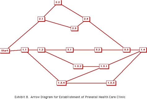 arrow network diagram pert arrow diagram images how to guide and refrence