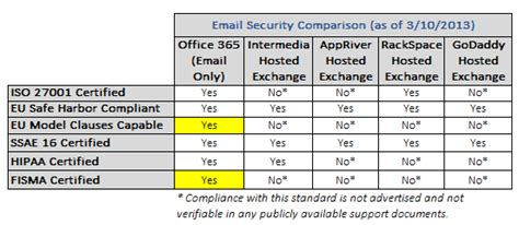 Hosted Email Vs Exchange