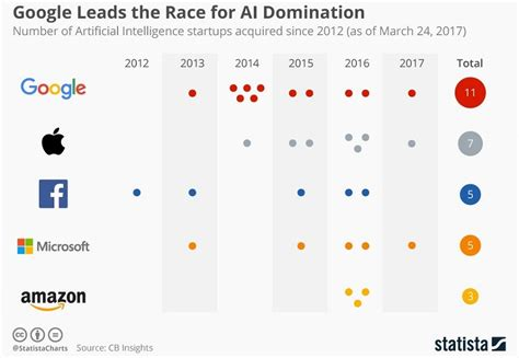 google images ai google ai investment expected to increase