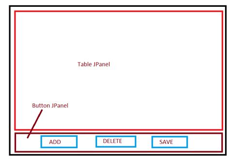 table layout manager java how to put a table and 3 buttons in a jframe