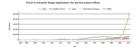 design application china design patents in china applications infringement and