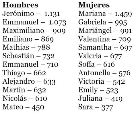 imagenes de nombres niños nombres para beb 233 s m 225 s comunes en colombia