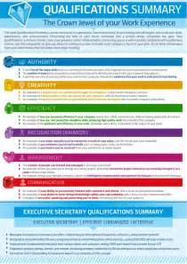 Resume Qualifications Examples by How To Write A Qualifications Summary Resume Genius