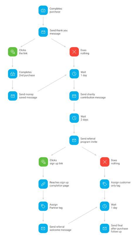 marketing automation workflow unwrapping marketing automation bertha s