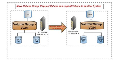 tutorial lvm linux pdf linux cloud windows tutorials for beginners step by