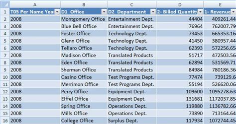 List Tables by Inserting Tables And Pivot Tables