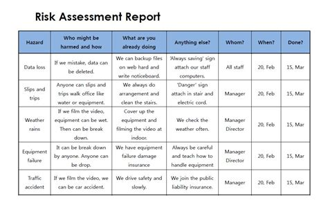 exle of risk assessment report template write a risk assessment report
