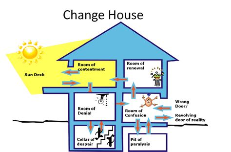house of change the change house model a psychological view of states we experience in change
