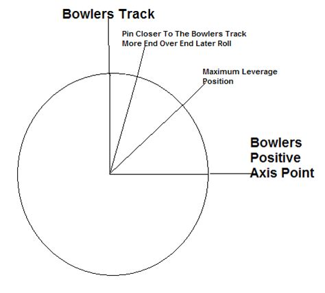 image pattern tracking bowling ball oil track patterns