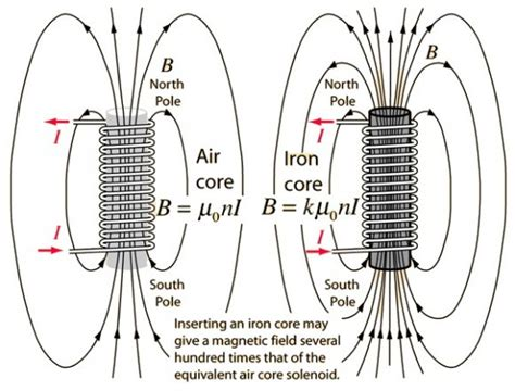 difference solenoid and inductor diff between solenoid and inductor 28 images inductor concepts what s the difference