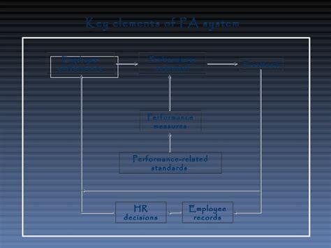 Evaluasi Kinerja evaluasi kinerja