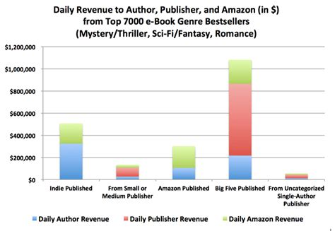 Novel Book Report Sle where and how are books really selling data shows self published authors in the driver s seat