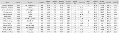 average nfl bench press nfl draft 2014 sparq profiling part 4 wide receiver