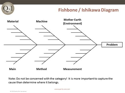 Rca Root Cause Analysis Quality One Fishbone Rca Template