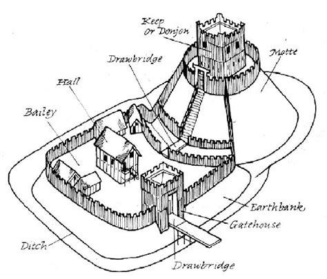 motte and bailey castle labeled diagram motte and bailey castle diagram labeled sketch coloring page