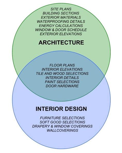 what is the difference between architecture and interior design quora