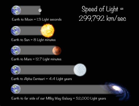 what is light how fast is the speed of light