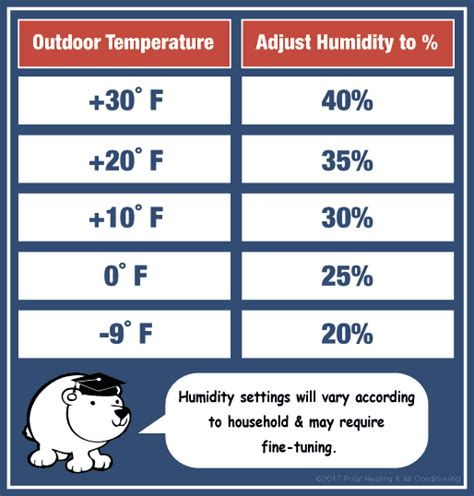 House Humidity Settings Chicago S Home Humidifier Installation Experts Winter