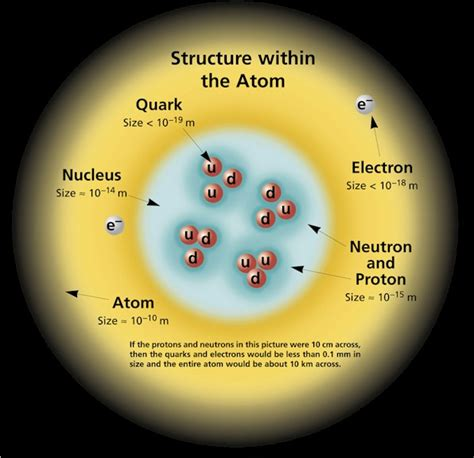 what protons neutrons and electrons on atoms protons neutrons and electrons the explanation
