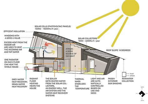 green home building and sustainable architecture eco yoga green architecture trends in sustainable building