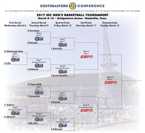 uk basketball schedule sec tournament uk to play tennessee georgia winner in sec tourney