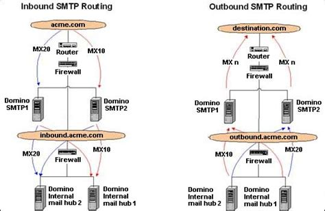 lotus notes smtp using notes domino smtp with a dmz