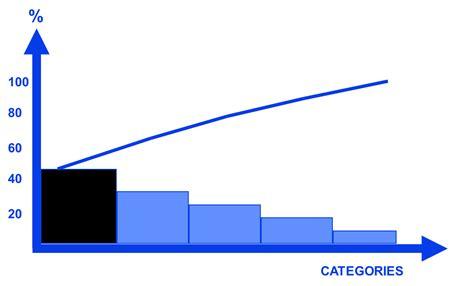 comment faire diagramme pareto les outils de la qualit 233 aqm conseil