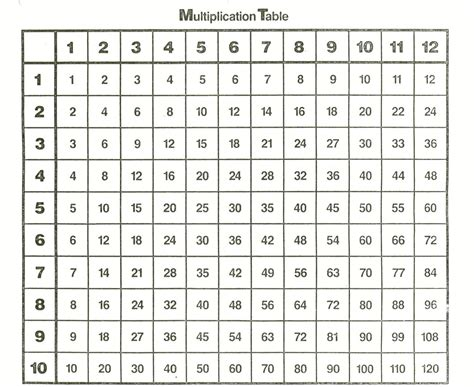 algorithm to print multiplication table of a given number times table charts 1 12 activity shelter