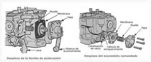 comprobaci 243 n y reglajes del carburador taringa