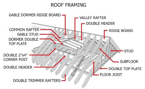 roof structure diagram roof ponents diagram roof free engine image for user
