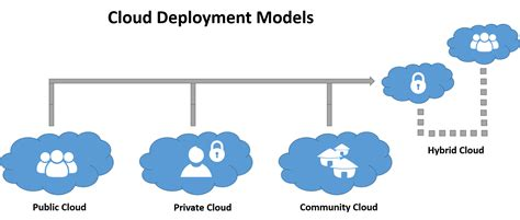 Cloud Computing 7 different types of cloud computing structures uniprint net