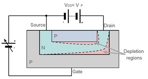 fet transistor function jfet junction field effect transistor electronics notes