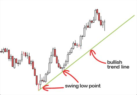 second swing trade in what are trend lines forex4noobs