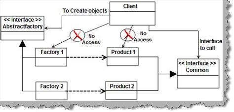 software design pattern questions software architecture interview questions part 1 design