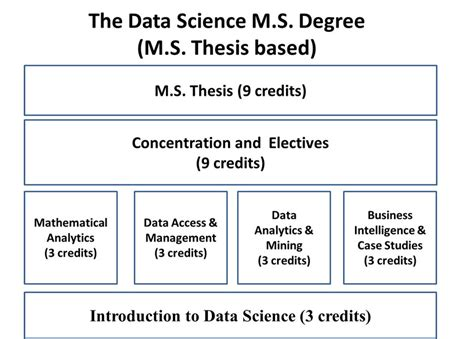 thesis advisor master s degree data science ms degree requirements wpi