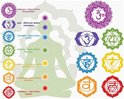 Chakra Colors And Symbols   www.pixshark.com   Images Galleries With A Bite!