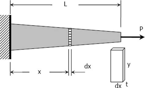 uniform cross section axial deformation strength of materials review